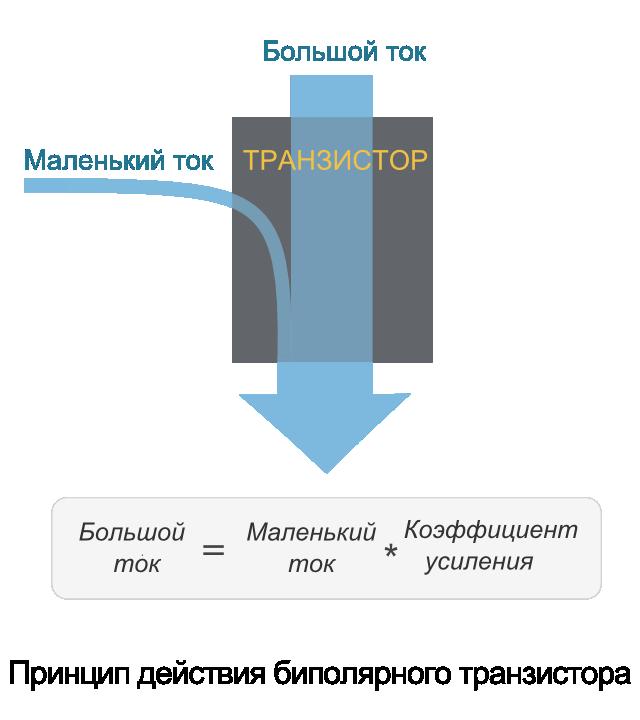 Устройство и работа биполярного транзистора