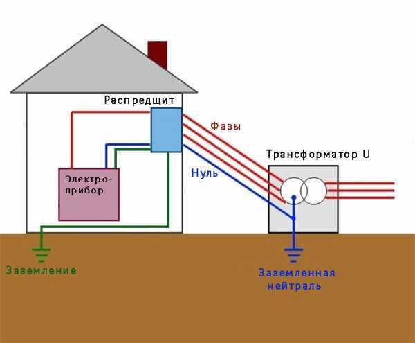 Практика монтажа и особенности модульного заземления