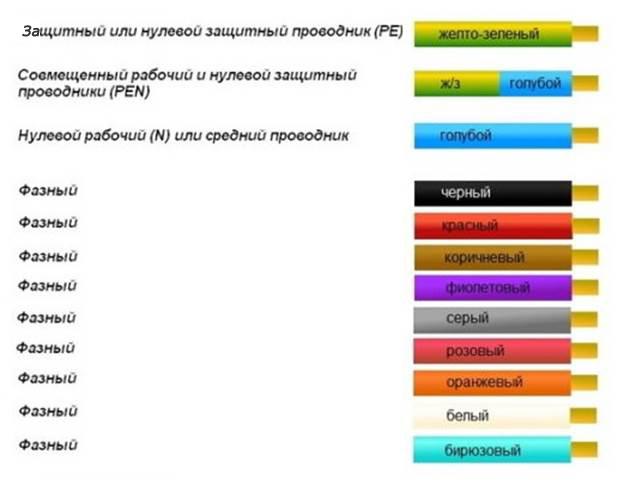 Маркировка кабелей и проводов - расшифровка по гост и цветовая маркировка