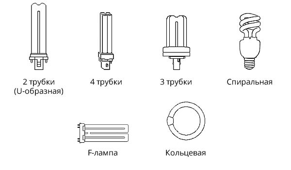 Как устроены компактные люминесцентные лампы