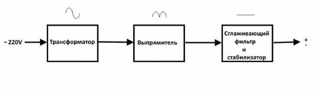 Блоки питания электронных устройств - устройство и принцип работы основных схем
