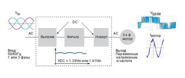 Схемы любительских частотных преобразователей