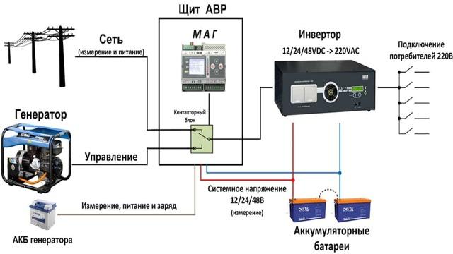 Домашняя электростанция. Применение автоматики для управления работой генератора