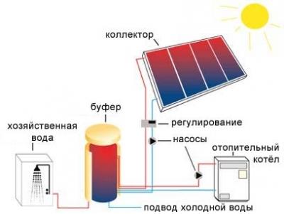 Самое экономичное электрическое отопление дома