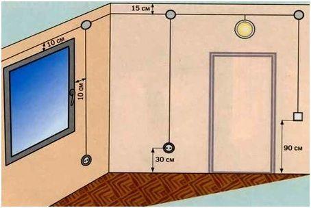 Как сделать штробу и закрепить в ней кабель