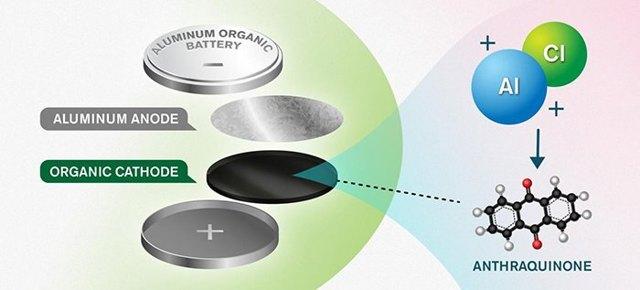 Алюминиевые аккумуляторы