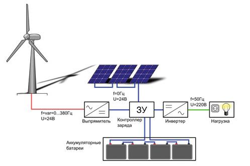 Автономные системы электроснабжения частного дома