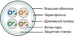 Виды кабелей и их различия
