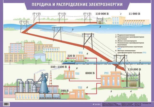 Как передается электроэнергия от электростанций к потребителям