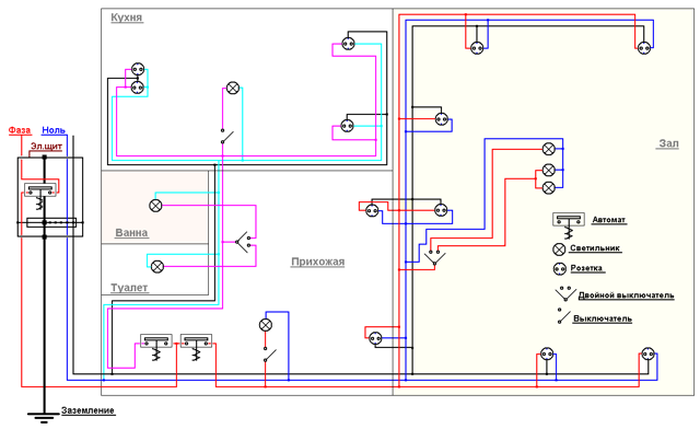 Устройство электропроводки в квартире