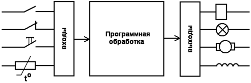 Принцип работы и основы программирования ПЛК