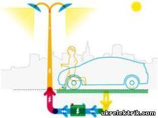 5 необычных способов получения электрической энергии
