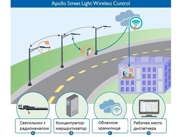 Пример простого, но эффективного управления освещением
