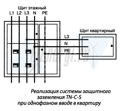 Как определить тип системы заземления в доме