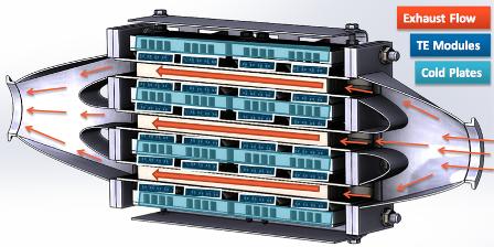 Эффективное преобразование тепла в электричество с помощью термогенераторов GMZ Energy