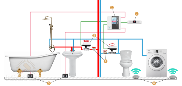 Блок защиты от протечек воды - сигнализаторы промышленного изготовления и самодельные устройства