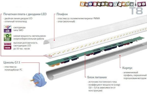 ЭПРА - то, что нужно каждому люминесцентному светильнику!