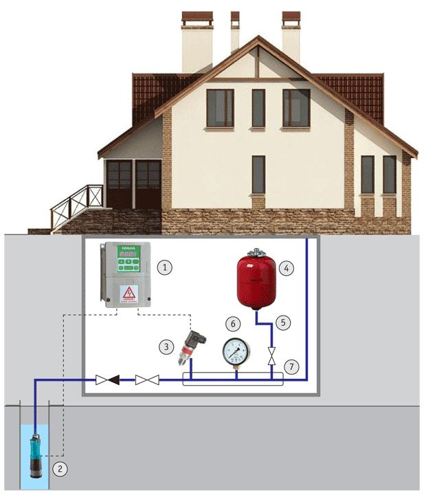 Применение преобразователя частоты и регулятора напряжения в системах загородного водоснабжения