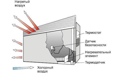 Устройство и принцип работы электрического конвектора