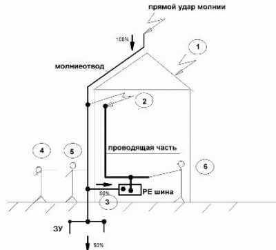 Электробезопасный частный жилой дом и дача. Часть 2