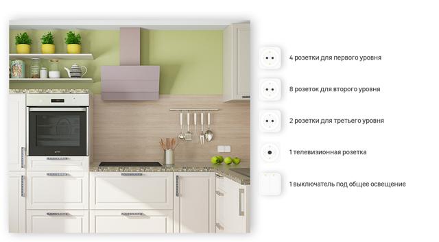 Как правильно разместить розетки в жилых комнатах