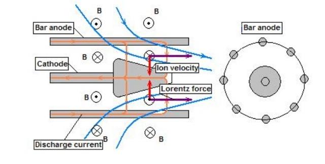 Когда станут реальностью плазменные генераторы электричества