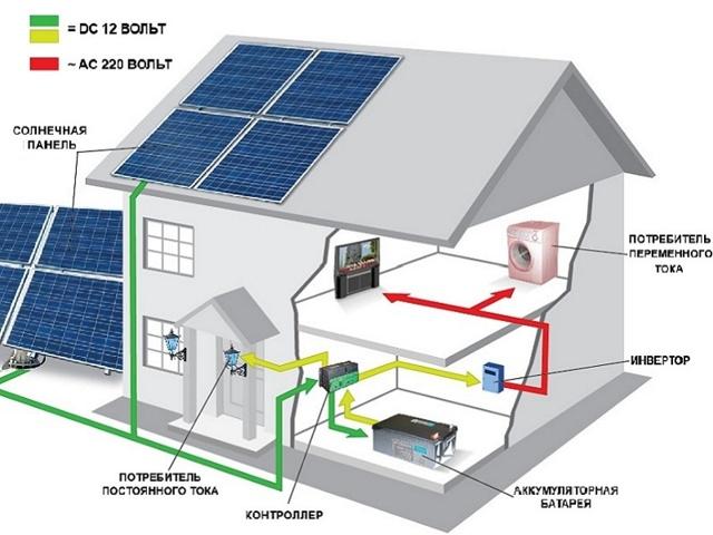 Аккумуляторы для солнечных батарей, солнечные аккумуляторы: как подобрать, эксплуатировать и восстановить пластины (десульфатировать)