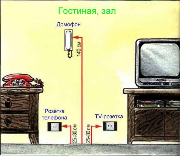 Высота установки для розеток и выключателей: как выбрать? Примеры в картинках