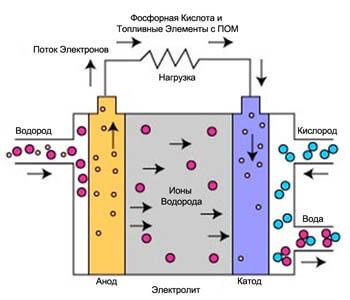 Что такое топливные элементы