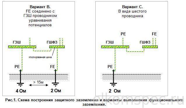 Системы уравнивания потенциалов