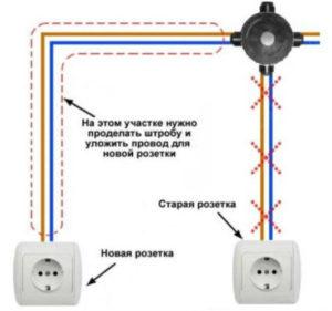 Как правильно перенести розетку и выключатель