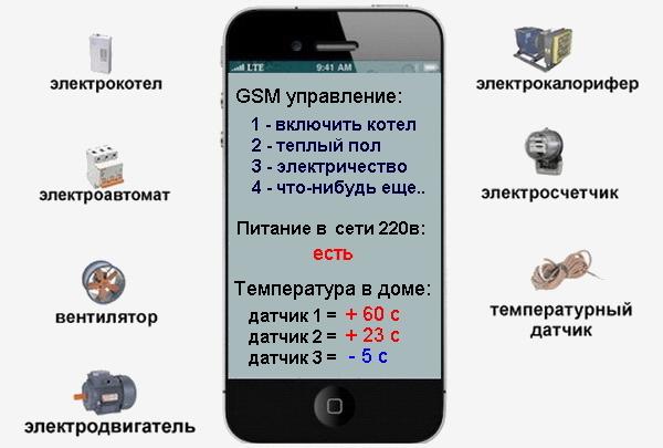 Как управлять нагрузкой по сотовому телефону