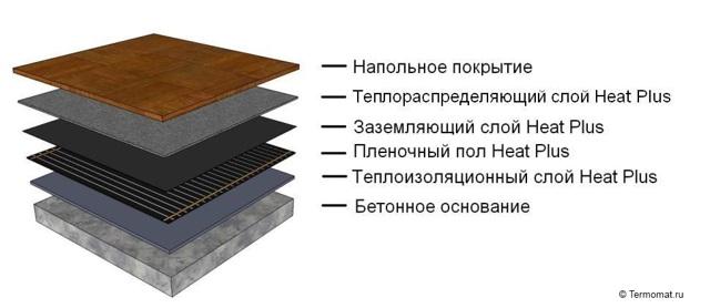 Монтаж пленочного теплого пола